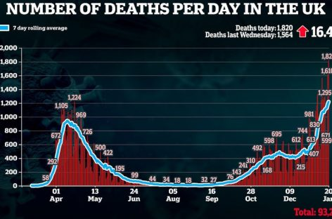 യുകെയിൽ മരണ നിരക്ക് ഉയർന്ന് തന്നെ. ഇന്നലെ മാത്രം 1,820 പേരുടെ ജീവൻ കൊറോണ കവർന്നെടുത്തു
